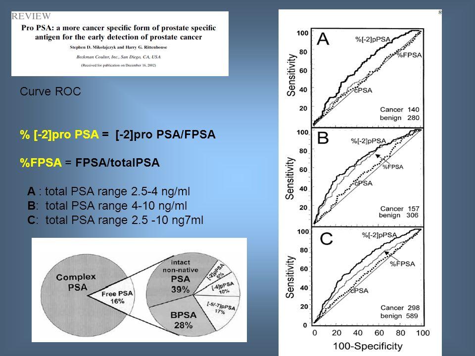 Curve ROC % [-2]pro PSA = [-2]pro PSA/FPSA. %FPSA = FPSA/totalPSA. A : total PSA range 2.5-4 ng/ml.